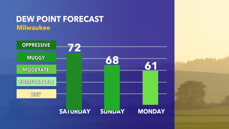 Dewpoint forecast
