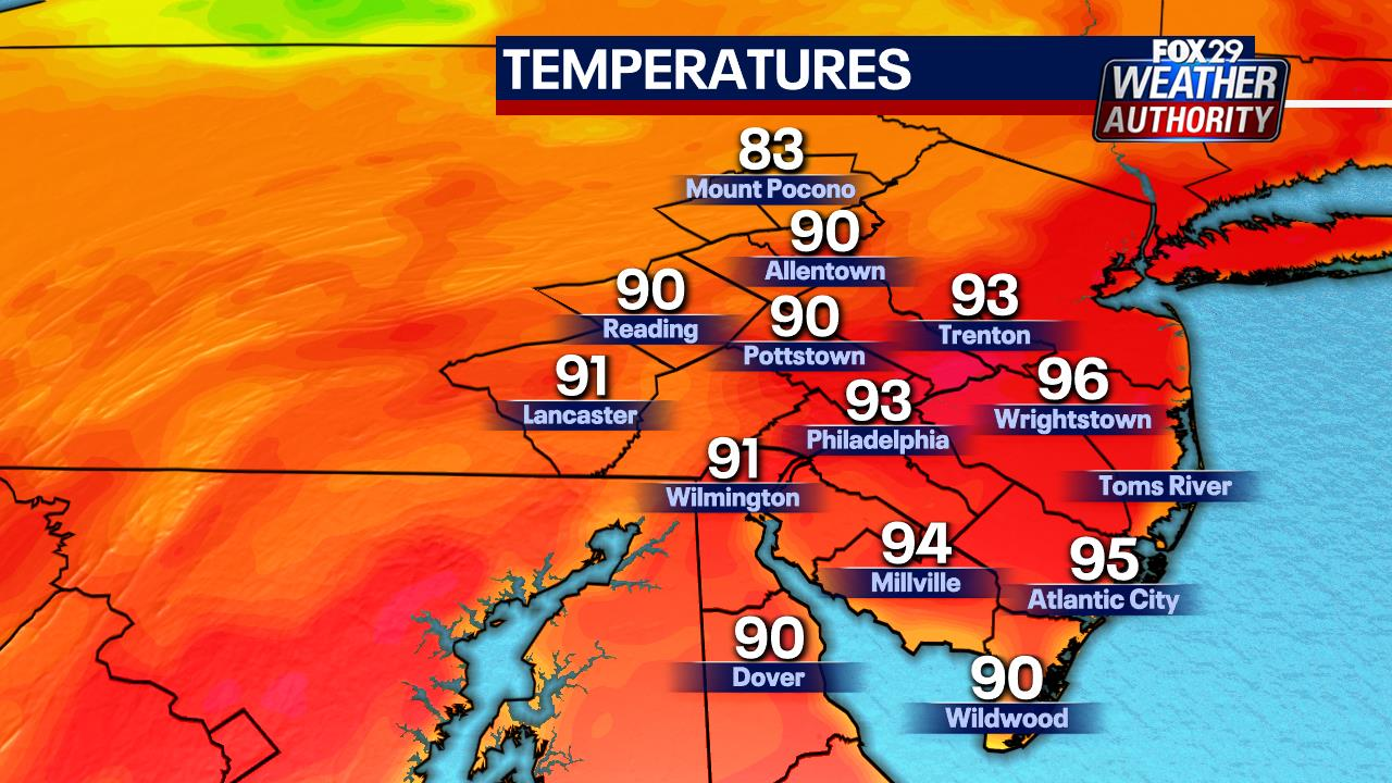 Local Current Temperatures