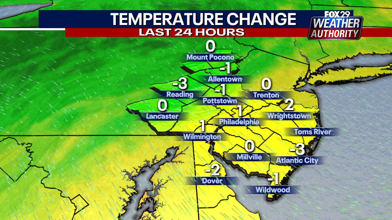 24-Hour Temperature Change